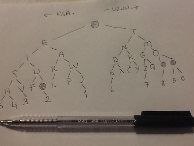 Mors Alfabesi Öğrenme